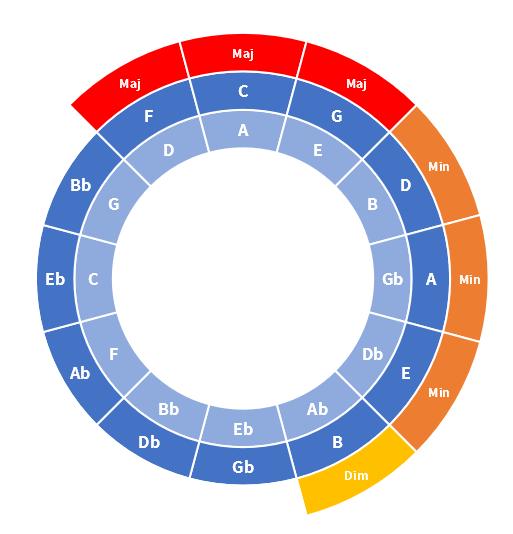 Circle5ths